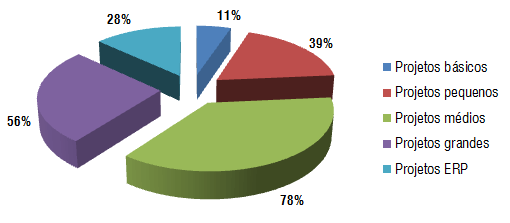 Gráfico III - Aplicação do Desenvolvimento Ágil