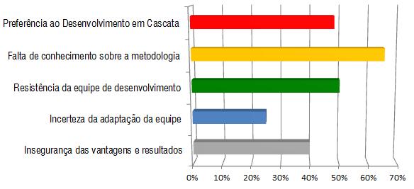 Gráfico I - Restrições do Desenvolvimento Ágil