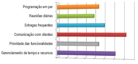 Gráfico IV - Vantagens do Desenvolvimento Ágil