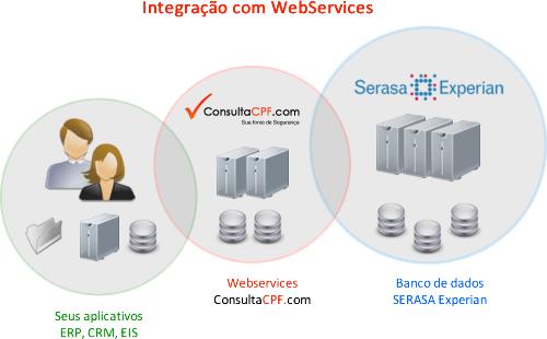 WebService - Consulta de CPF