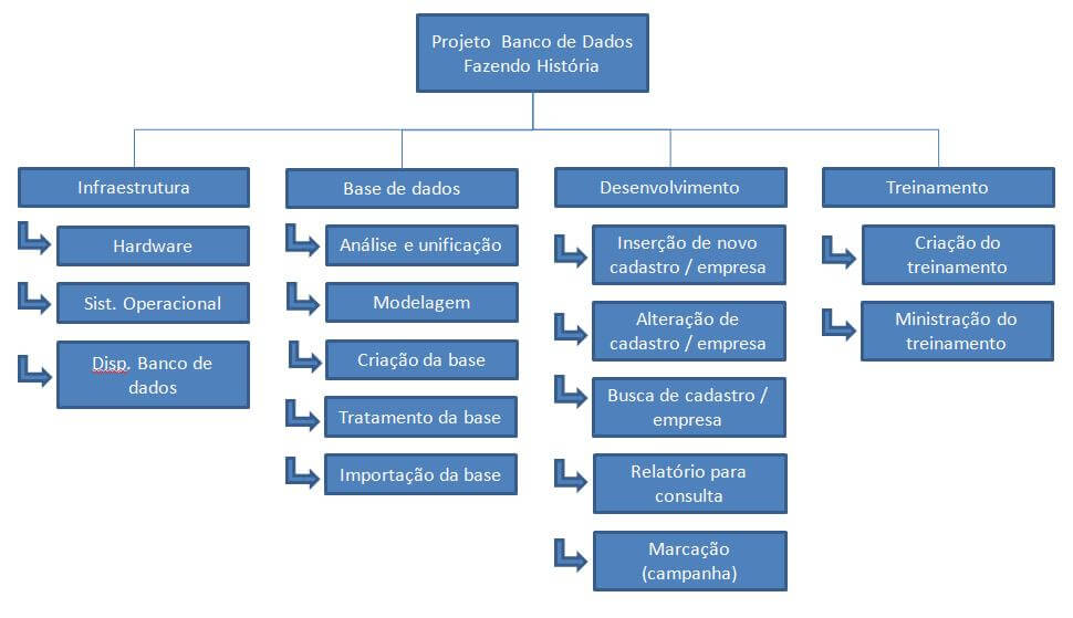 Exemplo de Work Breakdown Structure (WBS)