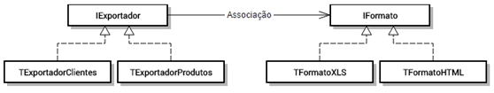 Hierarquia de Classes com Bridge